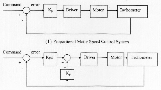 Luh yang figure 5 block diagram of motor speed control system ccuart Image collections